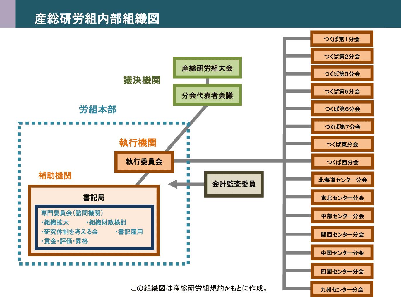 産総研労組内部組織図